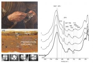 Fig. 1 Micro ATR-FTIR spectra and micro-palaeontological record show the use of pottery clay in the Baroque ground of the North-Italian provenance